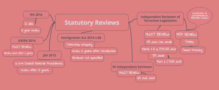 Statutory Review